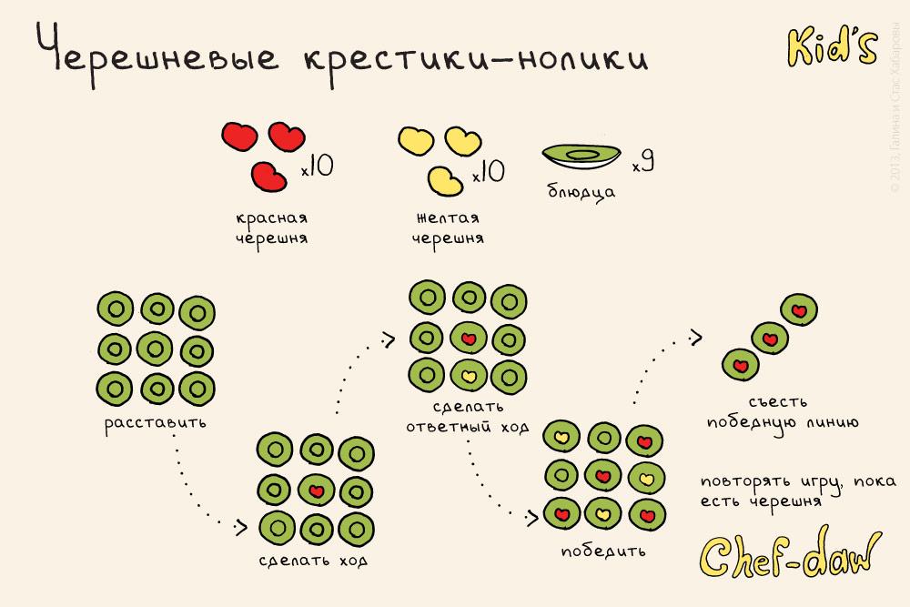 chef_daw_chereshnevie_krestiki_noliki