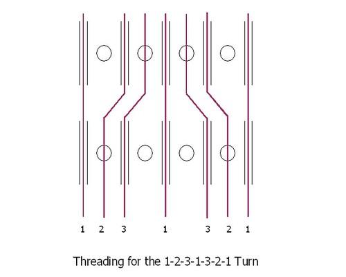 Threading 1-2-3-1-3-2-1