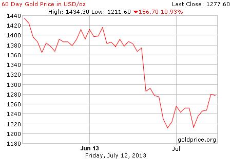 Gambar grafik image pergerakan harga emas 60 hari terakhir per 12 Juli 2013
