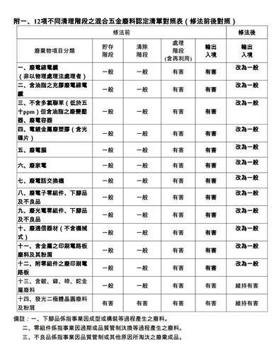 改列一般的12項廢五金列表