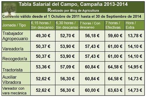 Tabla salarial campaña de aceituna 2013/2014