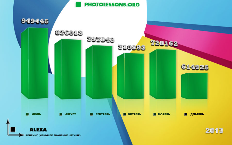 Website promotion photolessons.org – statistics for 3 years
