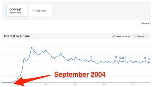 Google_Trends_-_Web_Search_interest__podcast_-_Worldwide__2004_-_present-4