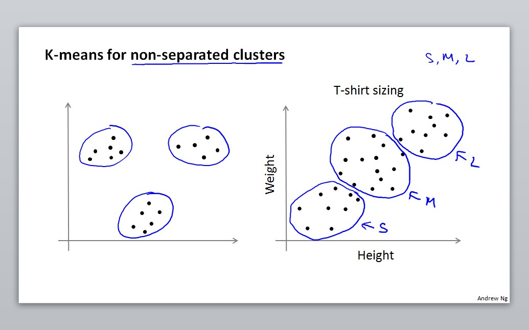 K-means for non-separated clusters