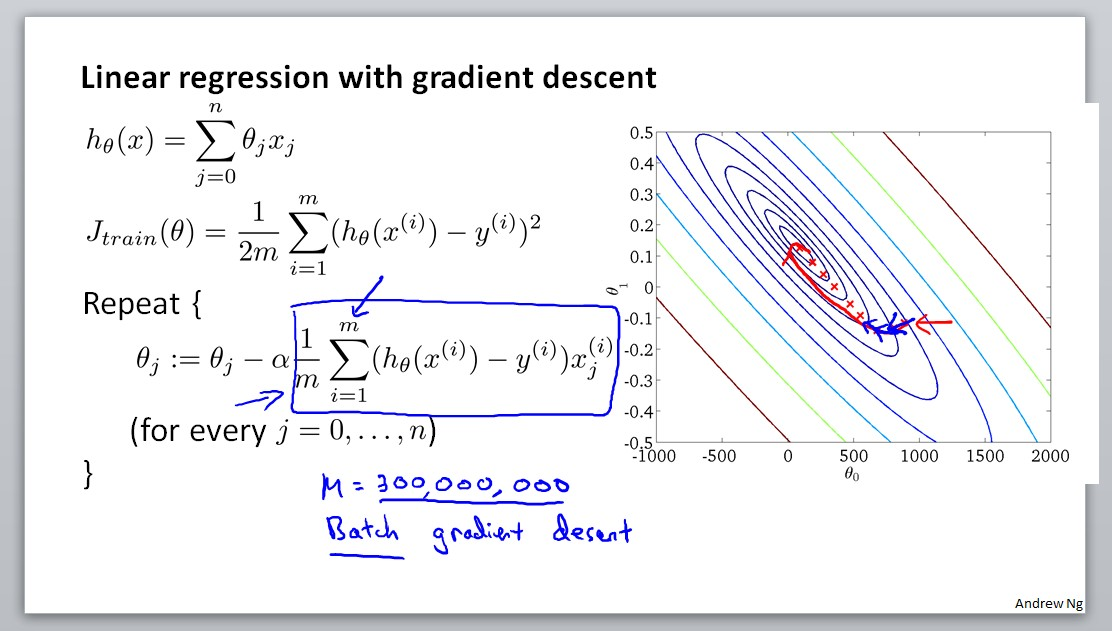Linear regression with gradient descent