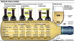 Mal inicio del año para la industria vitivinícola
