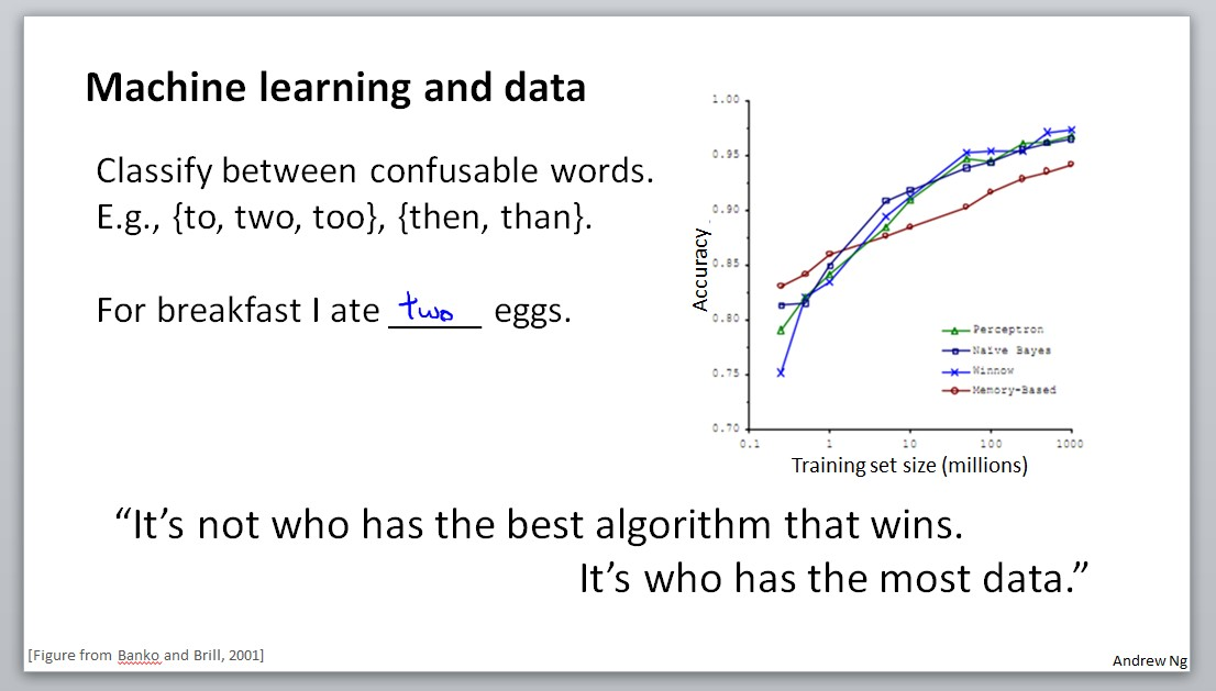 Machine learning and data