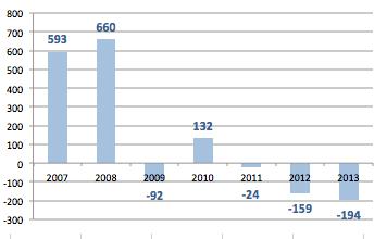 evolución del total de la población activa en España entre 2007 y el 3T de 2013