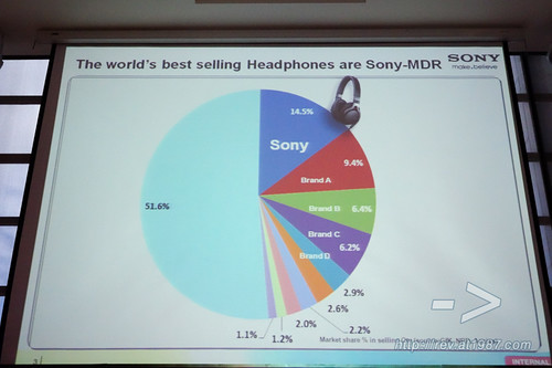 Sony High Resolution Audio