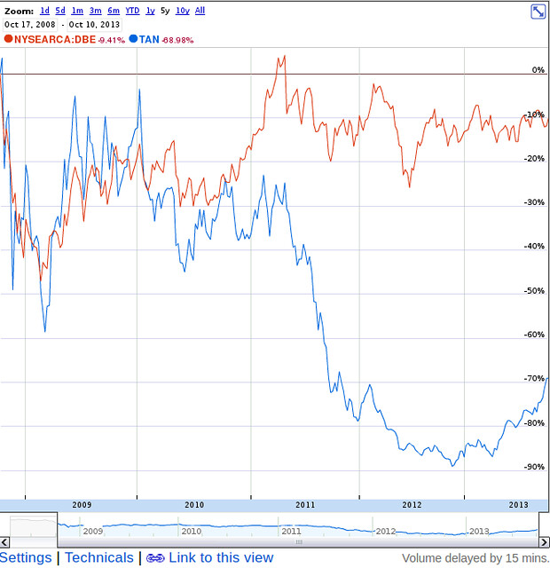 TAN solar v DBE oil and gas 5 years