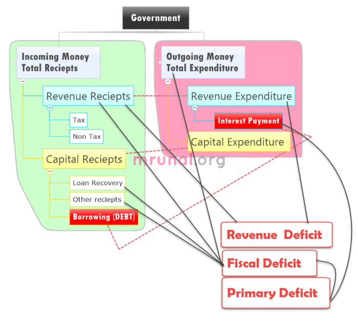 deficits various types