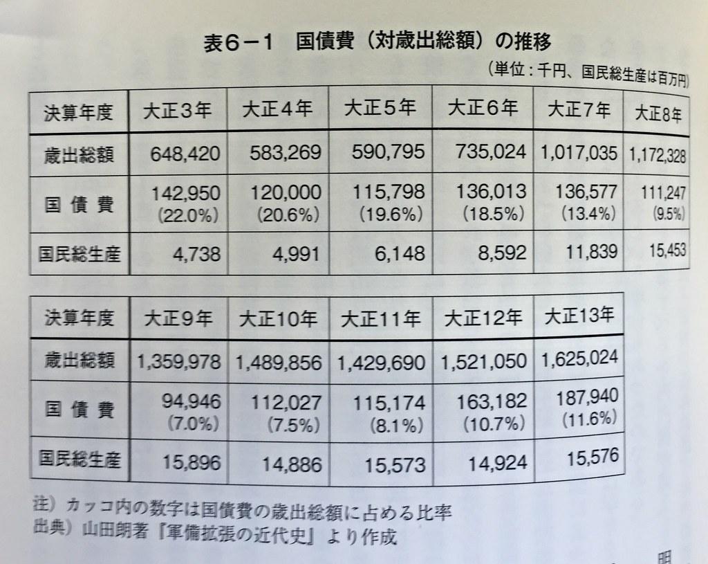 現在の公債費、国民総生産と比較してみるべき。