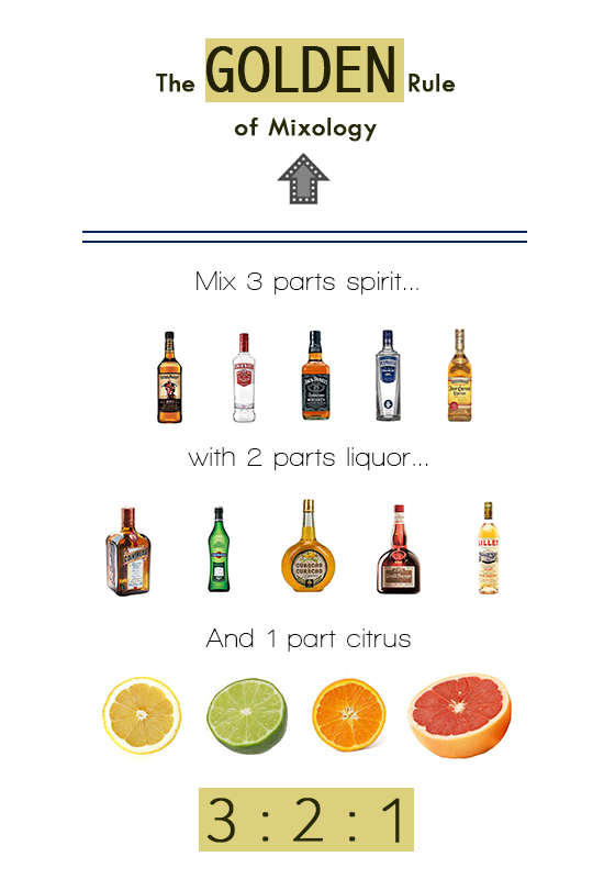 Golden-Rule-of-mixology