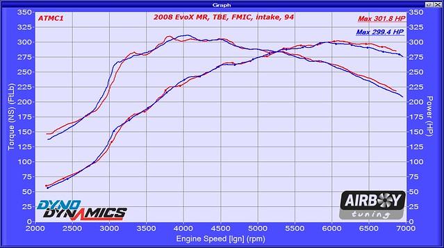 2008 EvoX GSR TBE FMIC Inake 94 608370