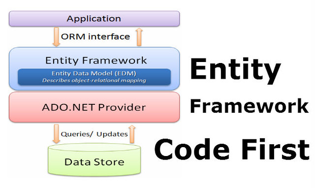 EF Code First : Dasar