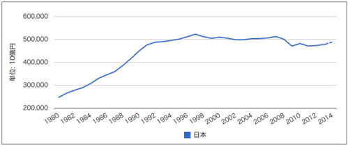 GDP歴史