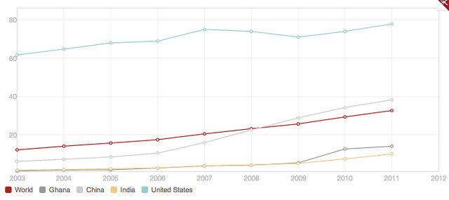 Internet Usage by country