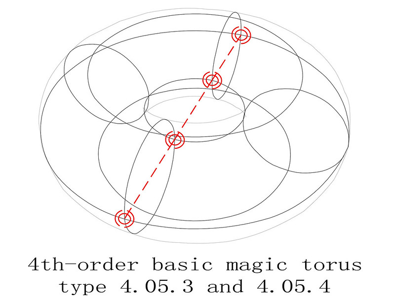 order 4 magic torus type T4.05.3.4 basic magic sub squares diagram_1