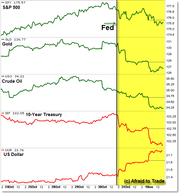 Intermarket Money Flow Cross Market ETF Risk Off Fed Day Federal Reserve Announcement