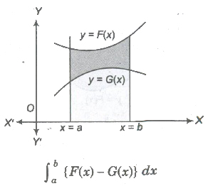 CBSE Class 12 Maths Notes Definite Integrals and its Application