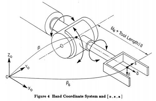 PUMA wrist diagram
