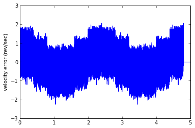 Signal Processing Contest in Python (PREVIEW): The Worst Encoder in