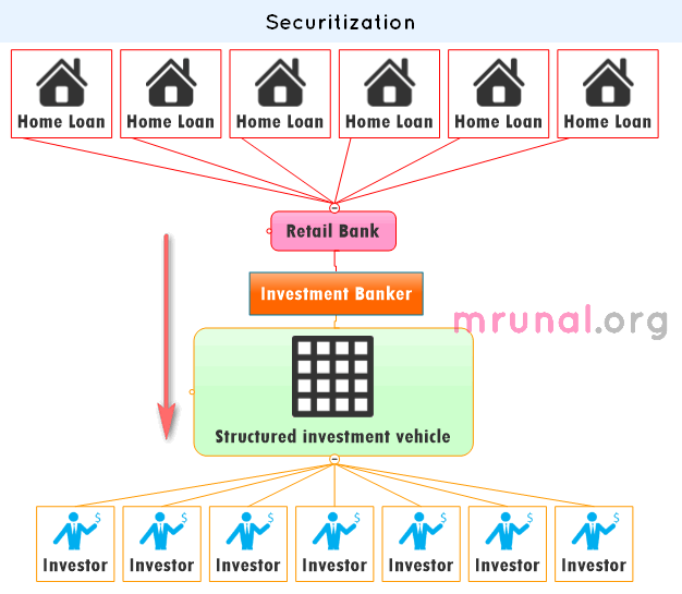 securitization in home loans