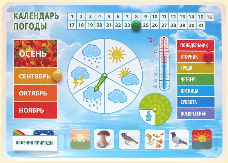 Картинки условных обозначений календаря природы