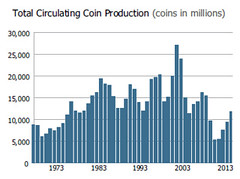 U.S. Mint 2013 coin production