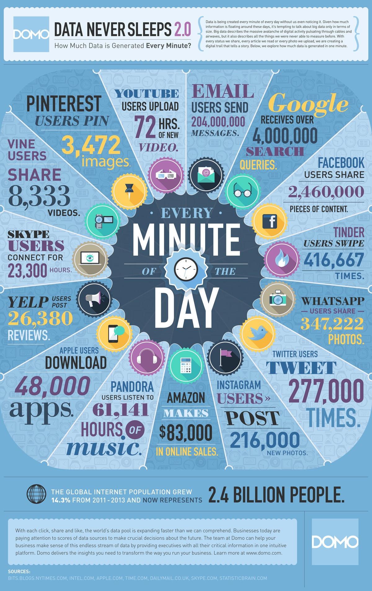 Emails Per Minute