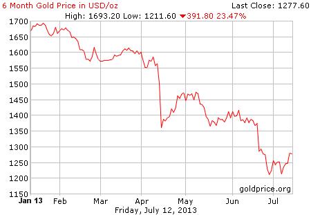 Gambar grafik chart pergerakan harga emas dunia 6 bulan terakhir per 12 Juli 2013