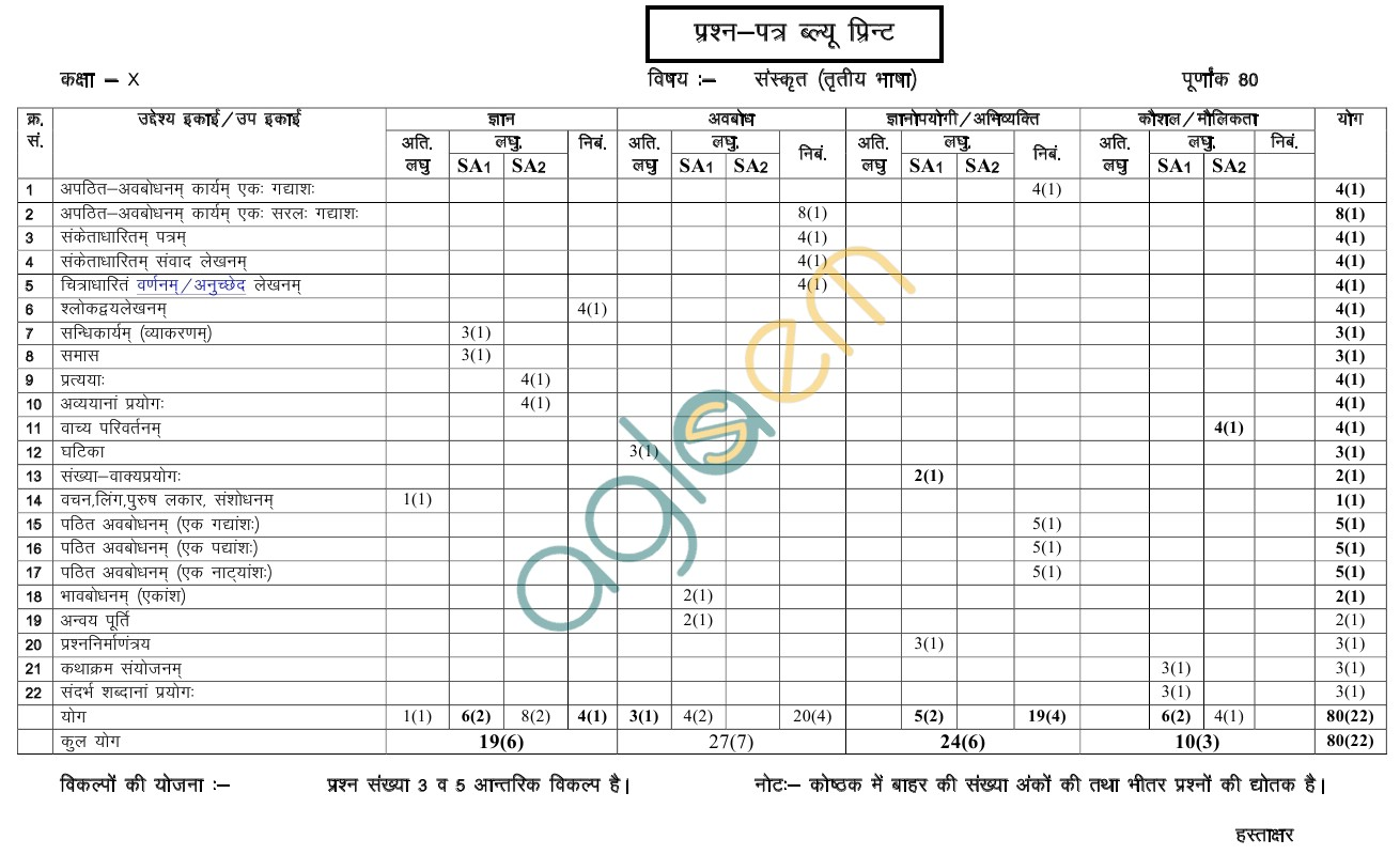 Rajasthan board class 10 sanskrit t l paper scheme and blue print rajasthan board class 10 sanskrit t l paper scheme and blue print malvernweather Image collections