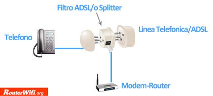 collegare il router alla linea adsl