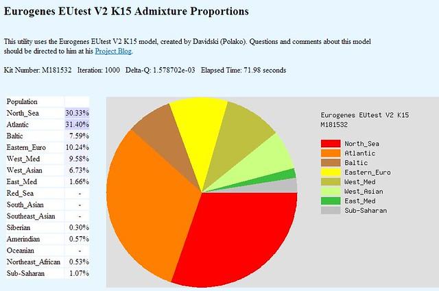 Kelli Eurogenes EUtest V2 K15