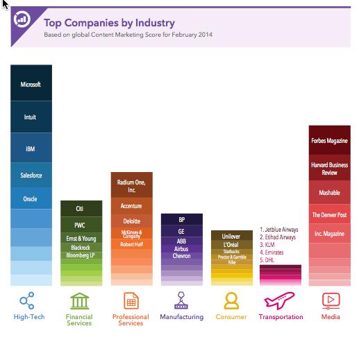 LI-content-marketing-score