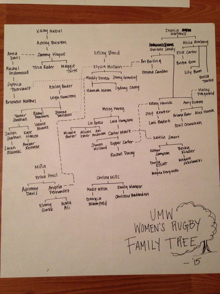 UMW rugby family tree