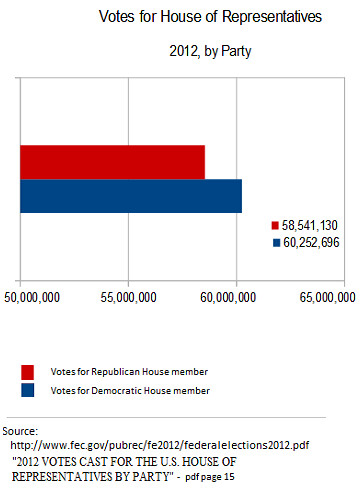 Vote counts by party for House of Representatives, 2012