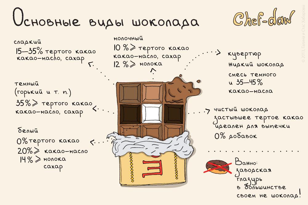 chef_daw_vidi_shokolada