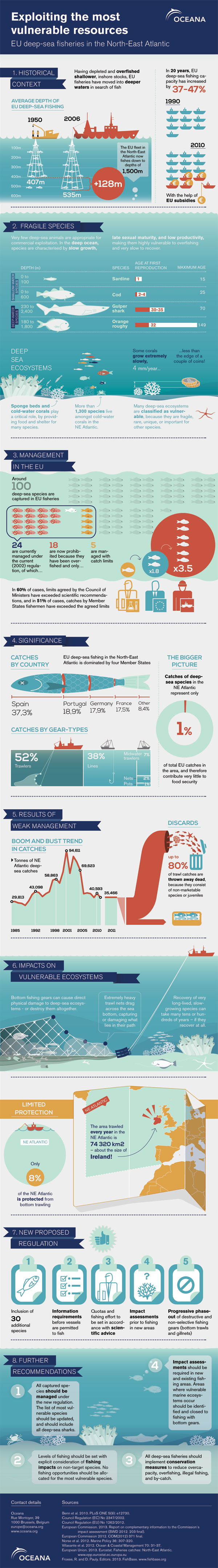 Oceana Europe deep sea fishery infographic