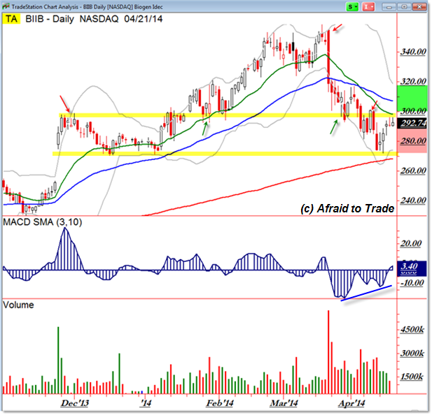 Biogen BIIB Inflection Pivot Point Trade Setup Trade Planning