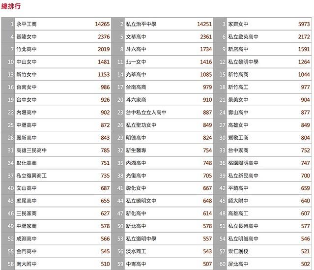2014台灣高校制服大賞