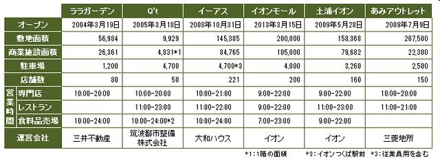 comparison_tsukuba_shopping_mall