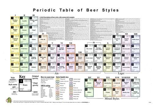 One more periodic table of beer styles brookston beer bulletin periodic table mantis urtaz Image collections
