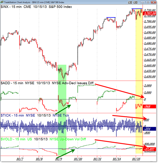 SP500 S&P 500 Market Internals TICK Breadth VOLD Volume Difference Divergence
