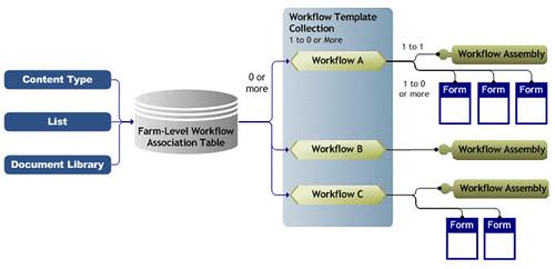 SharePoint Deployments