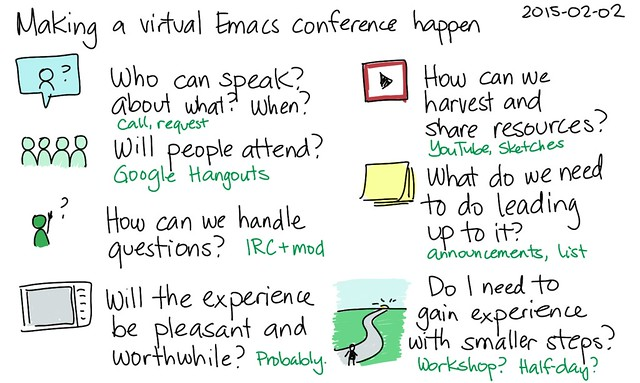 2015-02-02 Making a virtual Emacs conference happen -- index card #emacs #organizing-people #conference #planning #questions from Flickr via Wylio