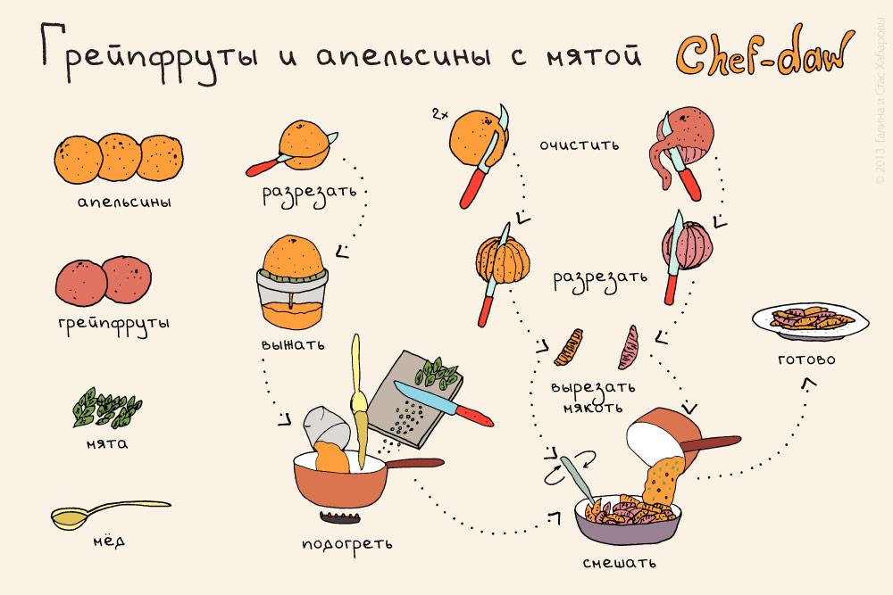 chef_daw_grapefruits_i_apelsini_s_myatoi