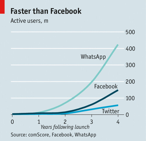 Growth Rate Whatsapp