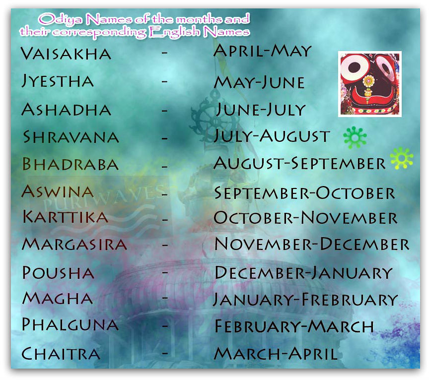 Odiya Names of the months and their corresponding English Names