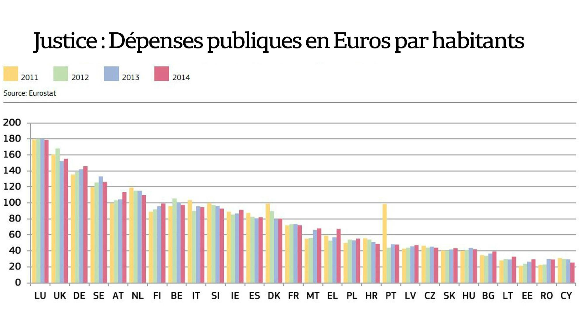 Justice en Europe : les dépenses (en euro/hab)